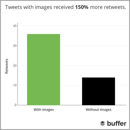 画像がある場合とない場合のツイートの数