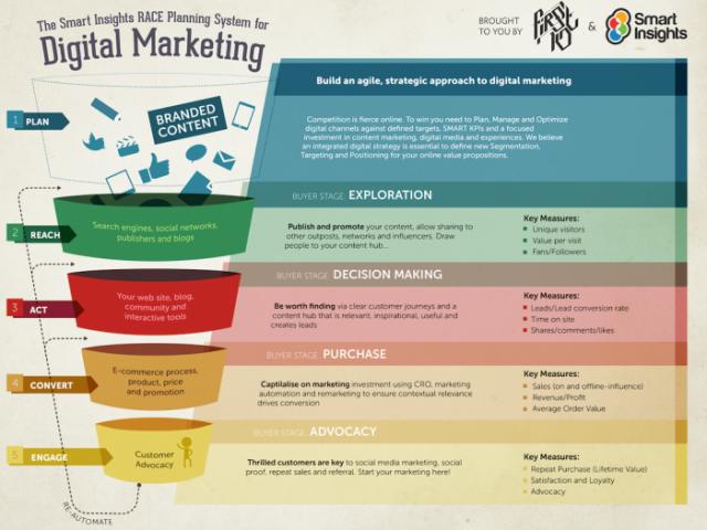 デジタルマーケティングに欠かせないKPI設定。適切な設定プロセスとは?