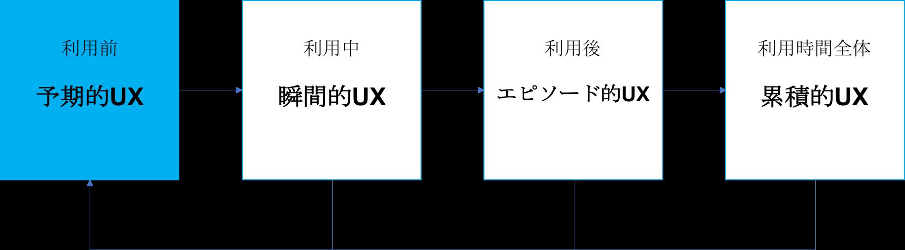 予期的UXの図