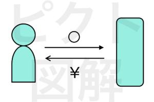 プレゼンで役立つ、ピクト図解の書き方を学んでビジネスモデルをスマートに提案!話題の具体例6選