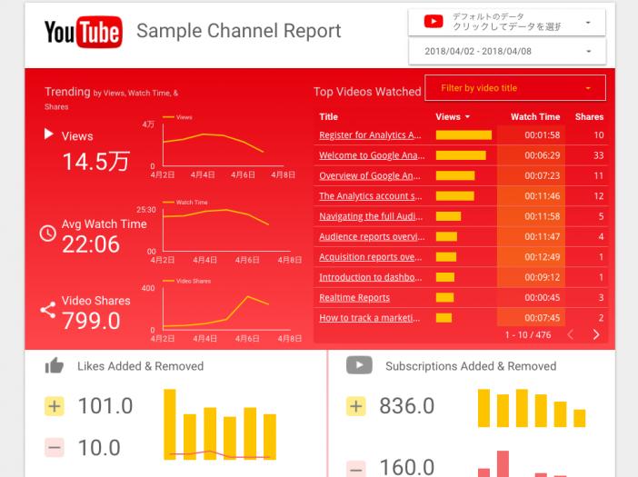 YouTube Channel Report【YouTubeチャンネルの視聴者情報を見える化したい人向け】