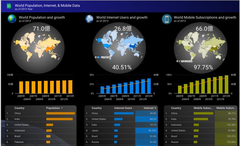 世界人口データ【地域情報の比較をシックに表したい人向け】