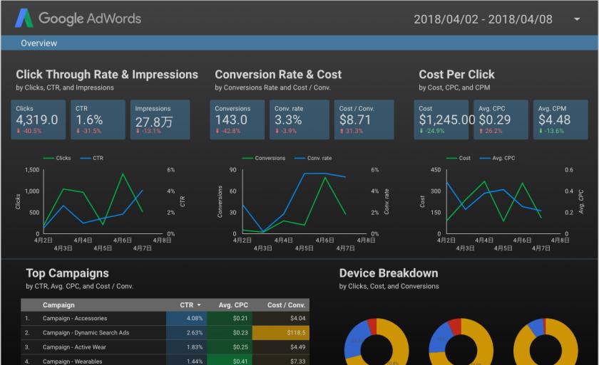 AdWords サマリー【Web広告の運用状況をデータレポートにしたい人向け】