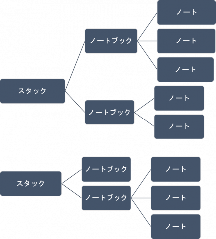 Evernote-ノート、ノートブック、スタックの関係