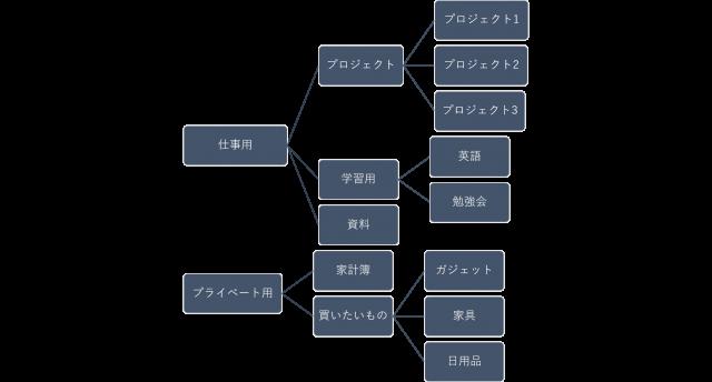 Evernoteの整理-整理をする前にカテゴリ分けをしよう