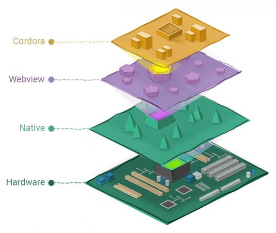 モバイル向けフレームワークの世界観
