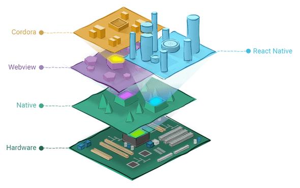 ネイティブアプリ関係図
