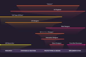 デザイナーの役割ガイド2018!デザイナーの肩書きと仕事範囲をダイヤグラムで徹底解説