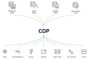 CDP(カスタマーデータプラットフォーム)を使用するメリットとは?データドリブンマーケティングをよりスムーズに