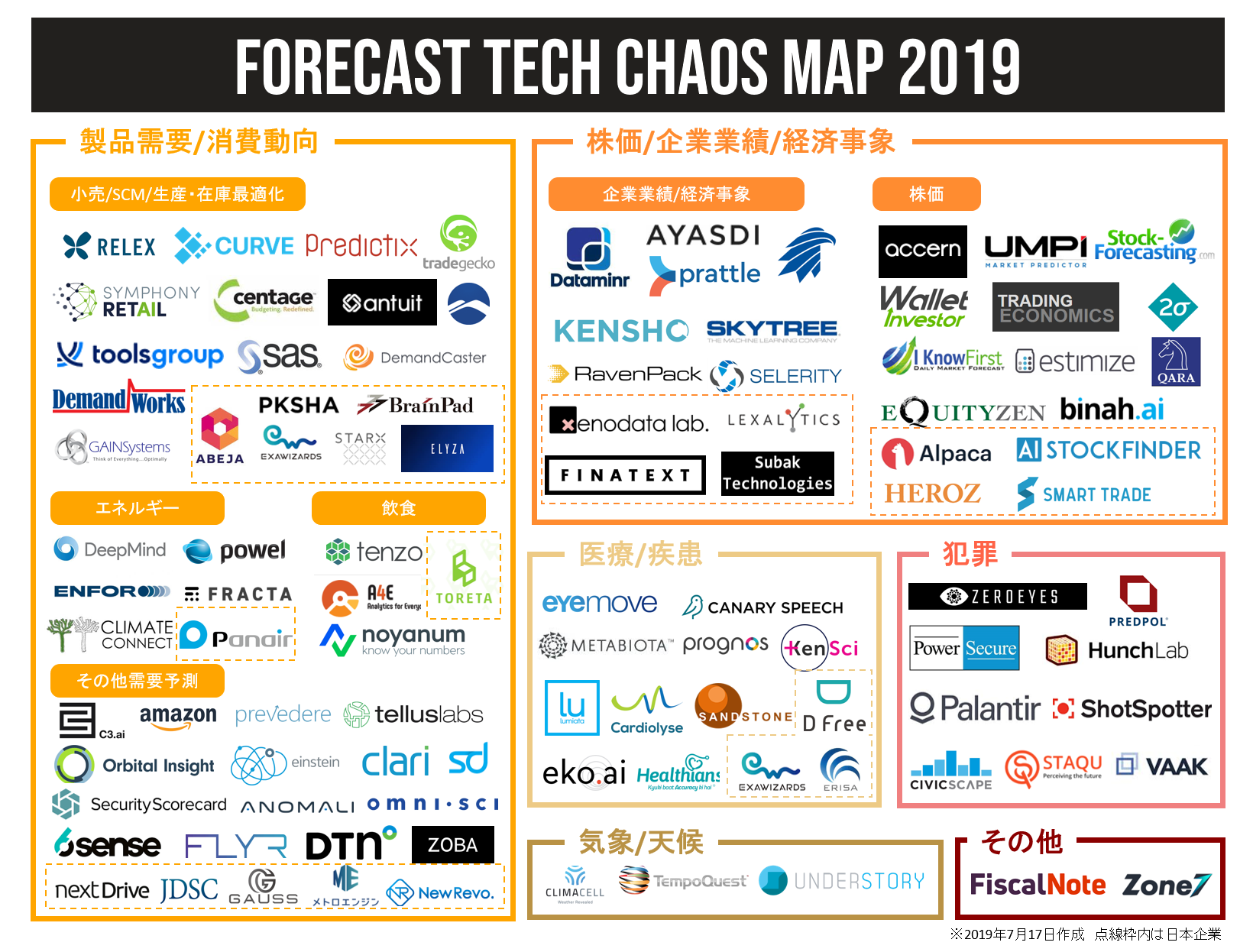 FORECAST TECH CHAOS MAP 2019