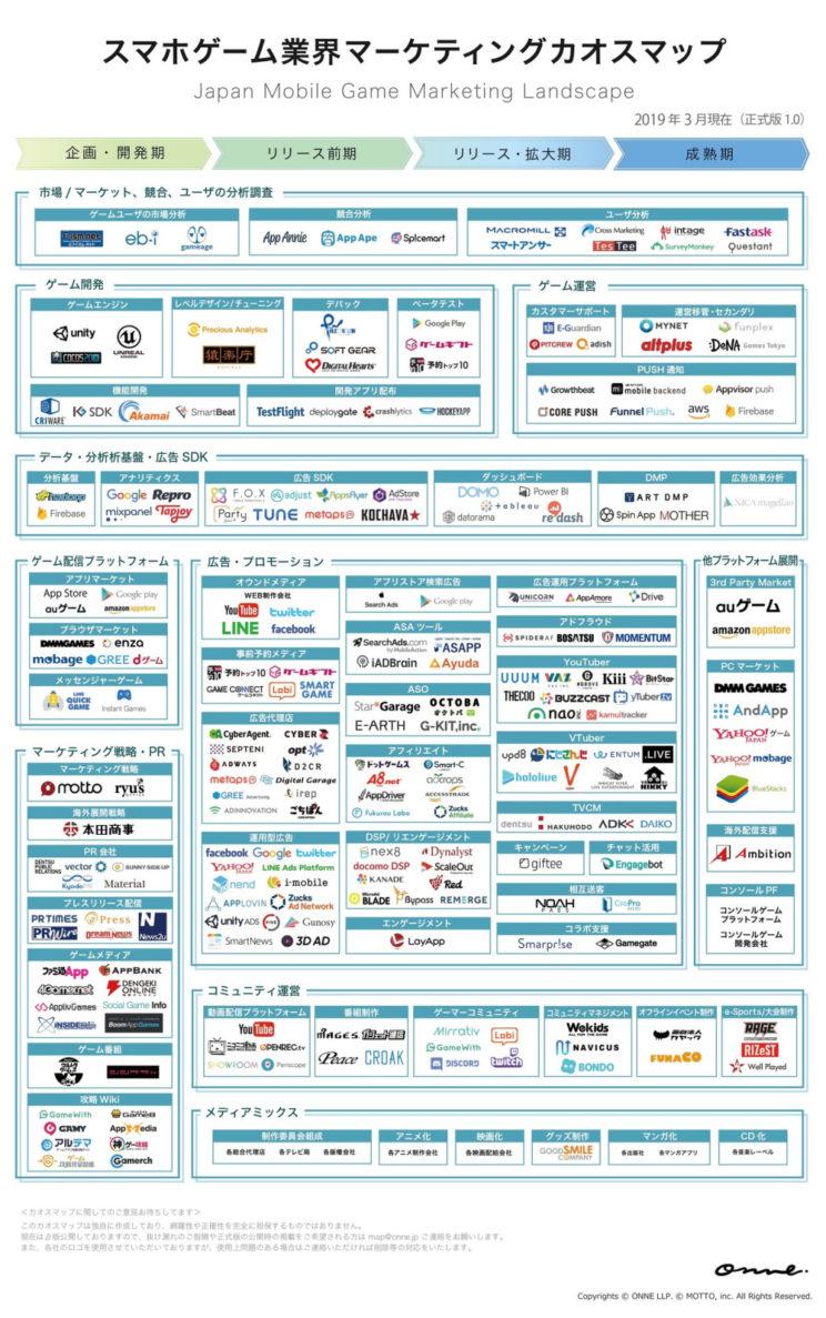 スマホゲーム業界マーケティングカオスマップ