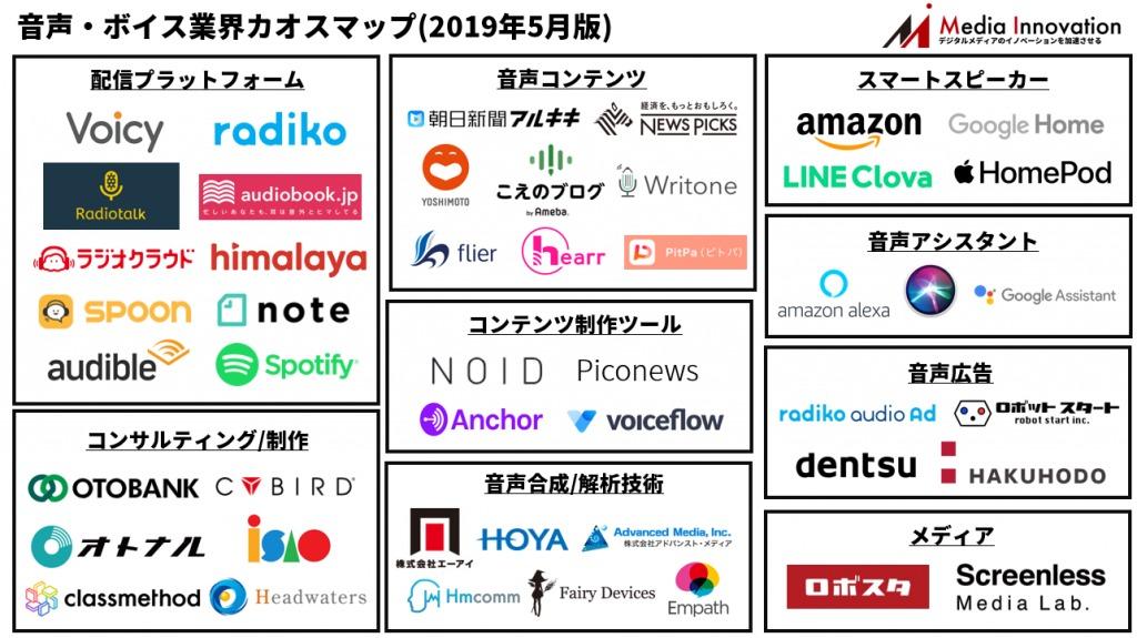 音声・ボイス業界カオスマップ2019