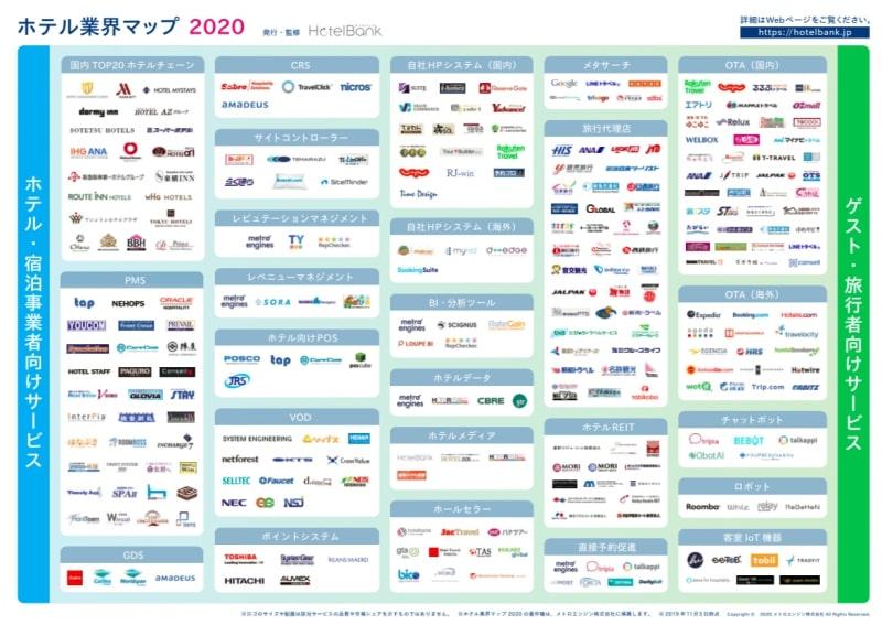 ホテル業界マップ 2020