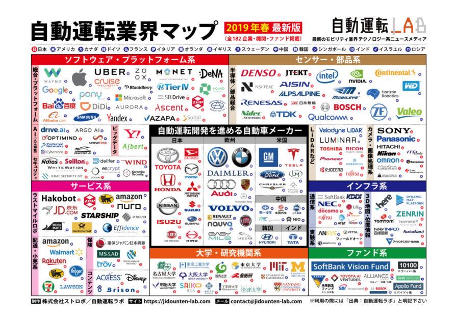 自動運転業界マップ 2019年春