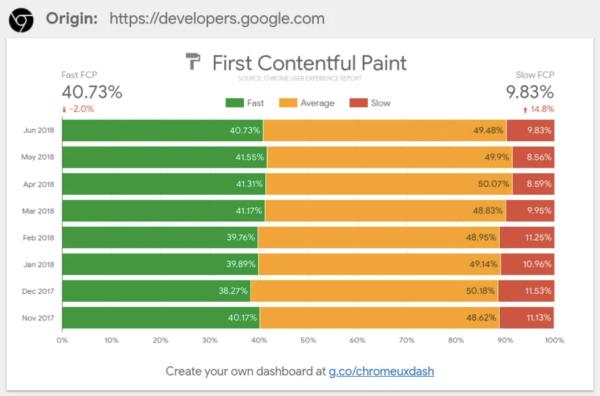 Chromeユーザーエクスペリエンスレポート