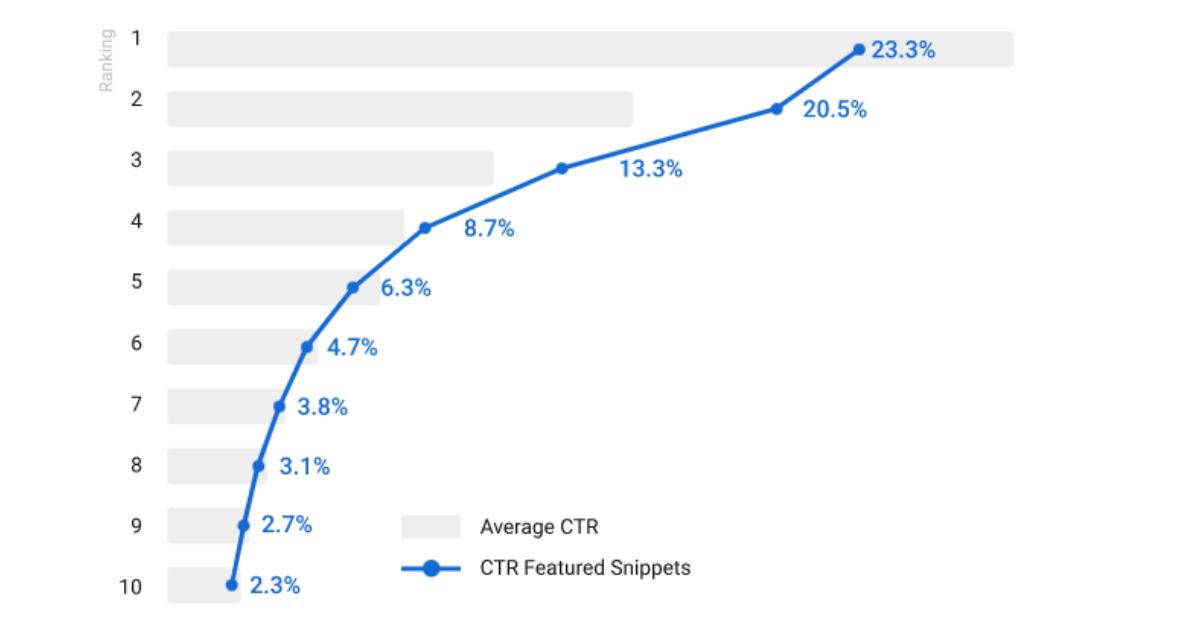ランキング別平均CTR