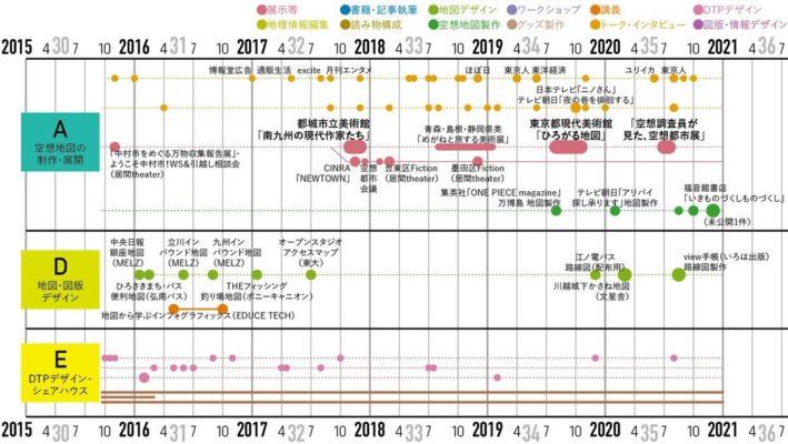 ▲2016年~2020年の展示/デザイン仕事の移り変わり