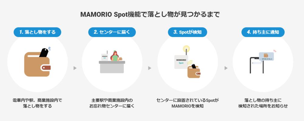 MAMORIO Spot機能の流れ
