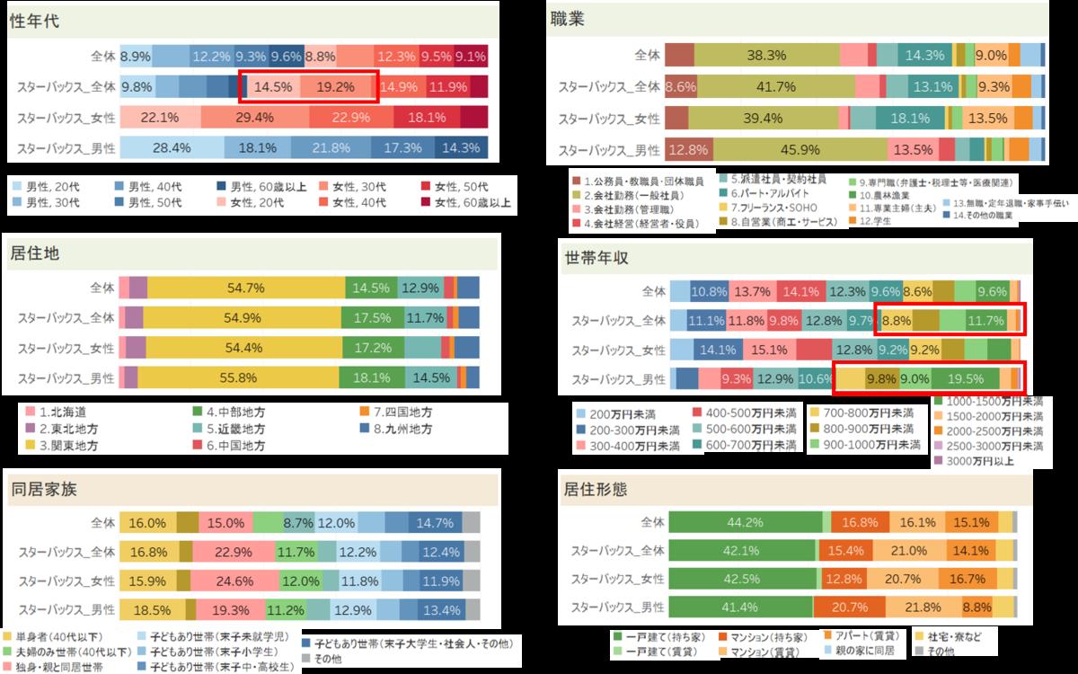 スターバックスアプリ抽出対象者の属性データ